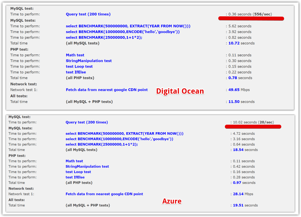 Comparing Performance of the Same WordPress Website on Digital Ocean and Azure.